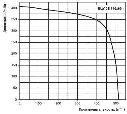 Производительность Вентс ВЦУ 2Е 140х60