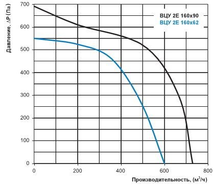Расход воздуха вентилятора ВЦУ 2Е 160х90
