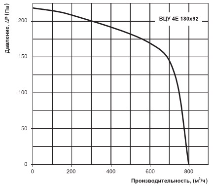 Производительность и напор вентилятора ВЦУ 4Е 180х92
