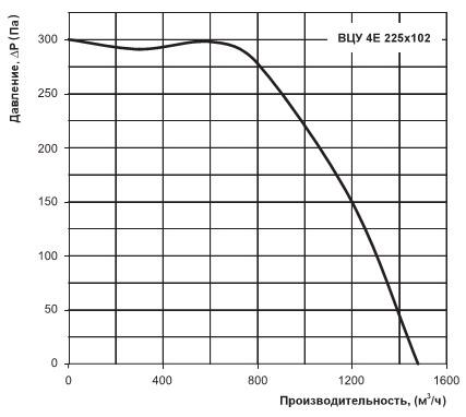 Расход воздуха ВЦУ 4Е 225х102