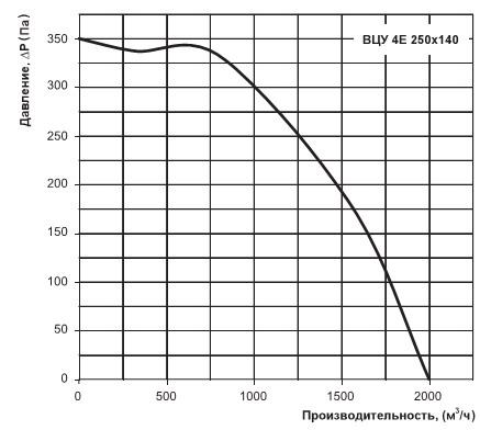 График производительности ВЦУ 4Е 250х140