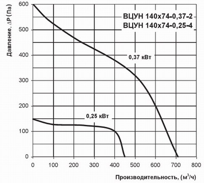 График производительности ВЦУН 140-74