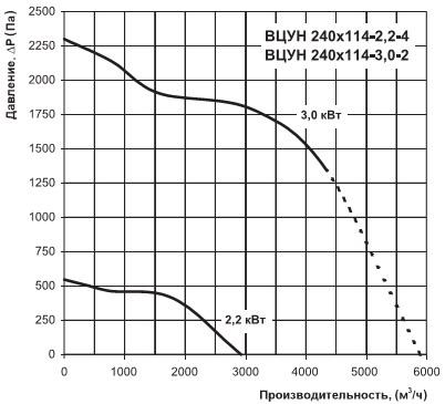 График напора и расхода воздуха вентилятора