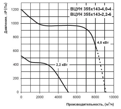 Диаграмма расхода воздуха