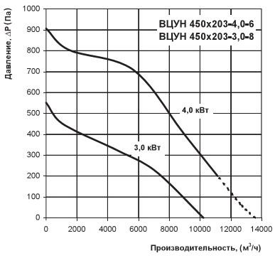 График производительности вентилятора