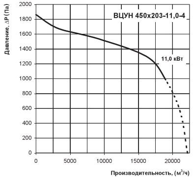 Напор и расход воздуха ВЦУН 450х203-11,0-4