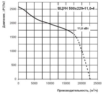 Диаграмма аэродинамики