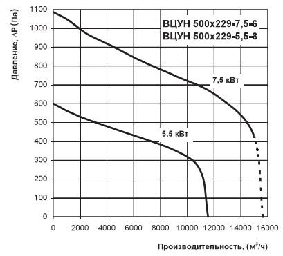 Диаграмма аэродинамических характеристик