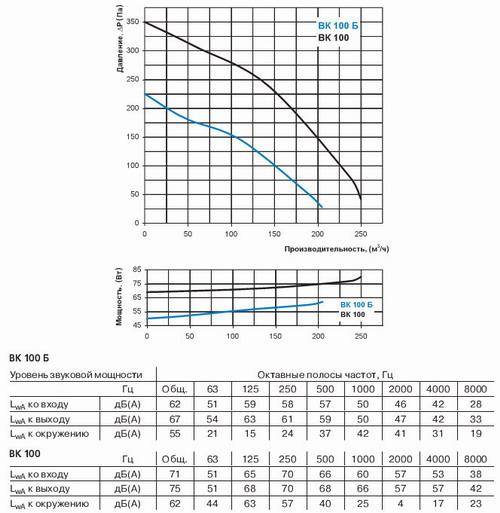 График зависимости расхода воздуха от давления