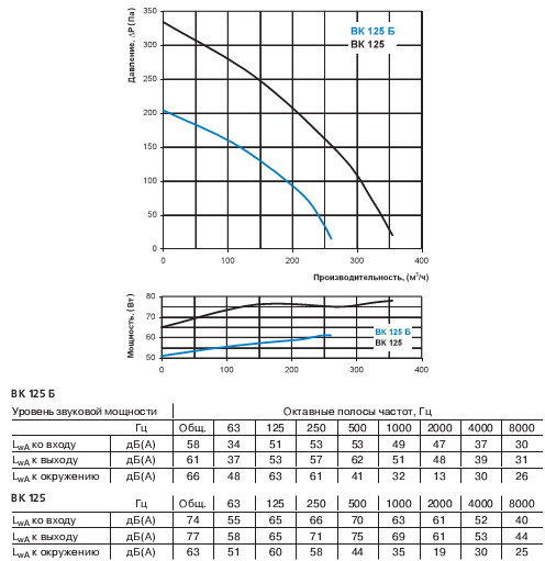 Диаграмма производительности вентилятора