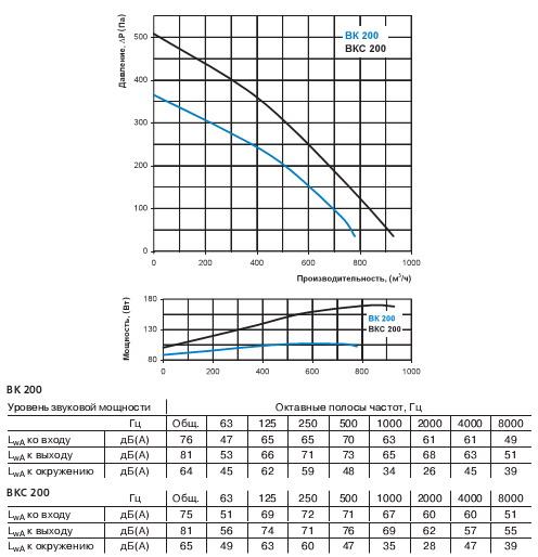 График производительности вентилятора и давления