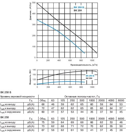 Аэродинамические характеристики вентилятора Вентс ВК 250 Б