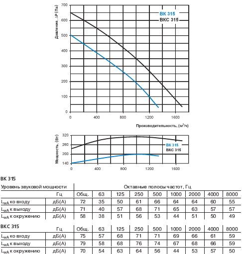 Характеристики вентилятора Вентс ВК 315