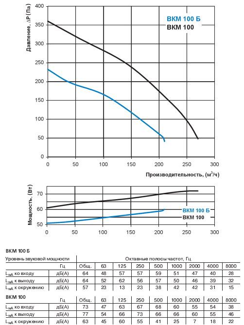 Диаграмма потерь давления вентилятора Вентс ВКМ 100 Б