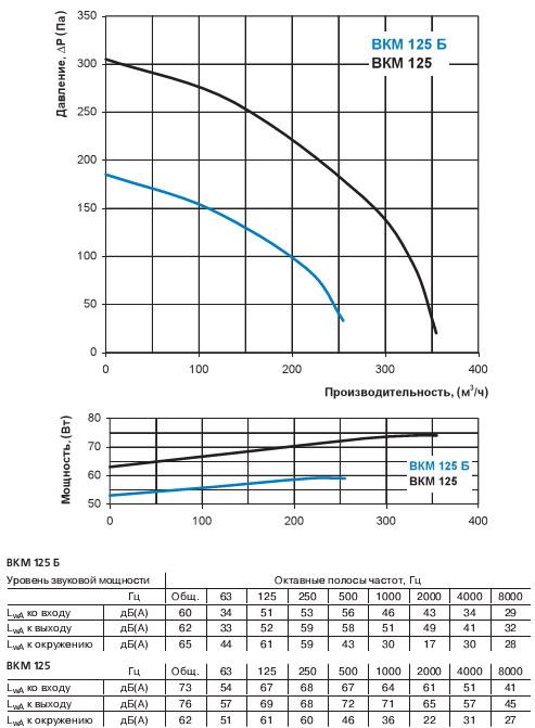 Диаграмма потерь давления вентилятора Вентс Вкм 125