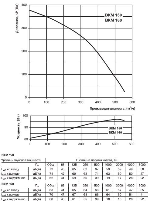 Аэродинамическая диаграмма вентилятора Вентс ВКМ 150