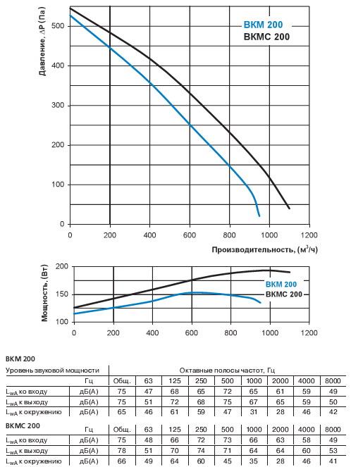 Производительность, уровень шума вентилятора Вентс ВКМ 200