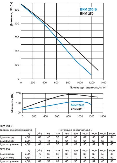 Графік втрат тиску вентилятора