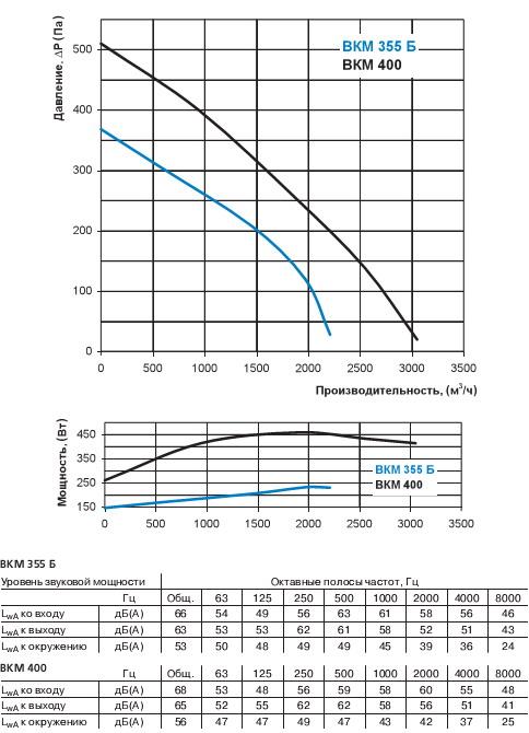 Потери давления и уровень звуковой мощности Вентс ВКМ 400