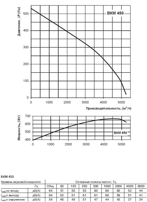 Графік рівня звукової потужності, продуктивності, втрат тиску вентилятора