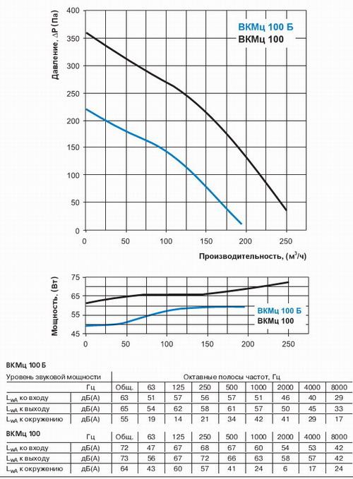 График производительности канального вентилятора