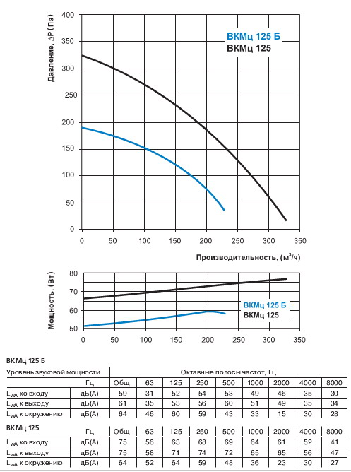 Диаграмма производительности вентилятора Вентс ВКМц 125 Б