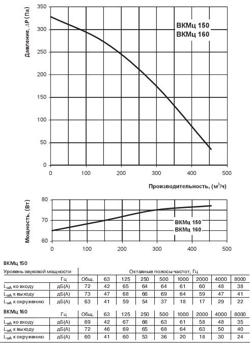 График зависимости производительности вентилятора Вентс ВКМц 150