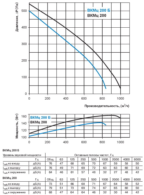 Производительность вентилятора вентс вкмц 200 б
