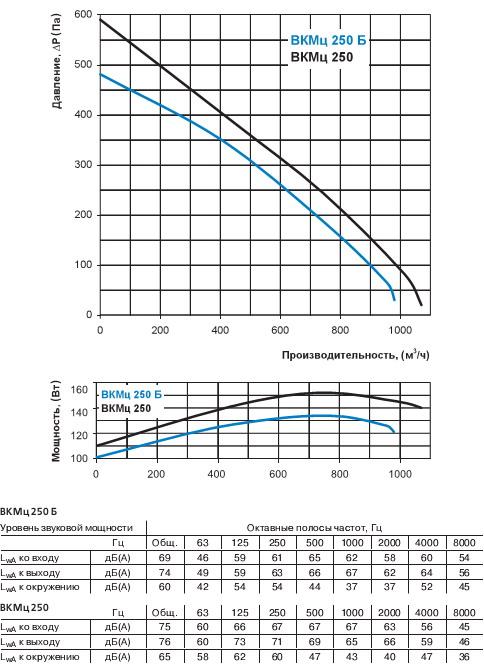 График зависимости производительности от давления вкмц 250