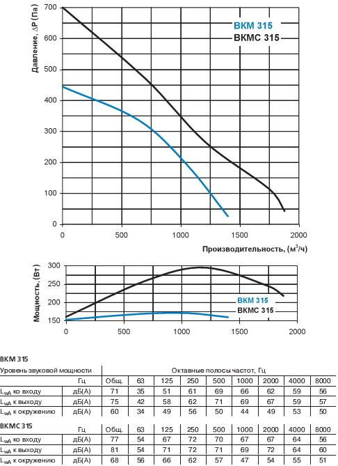 Диаграмма потерь давления от расхода воздуха ВКМС 315