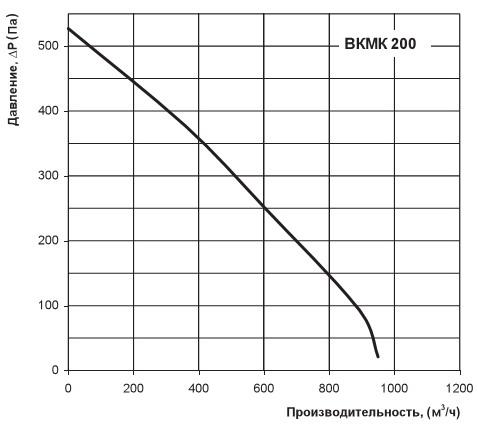 Диаграмма производительности вкмк 200