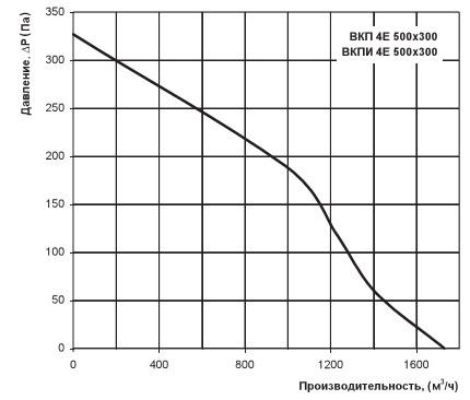 Аэродинамические характеристики вентс вкп 4е 500х300