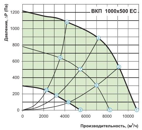 Производительность вентилятора Вентс ВКП 1000х500 ЕС