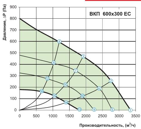 График производительности ВКП 600х300 ЕС