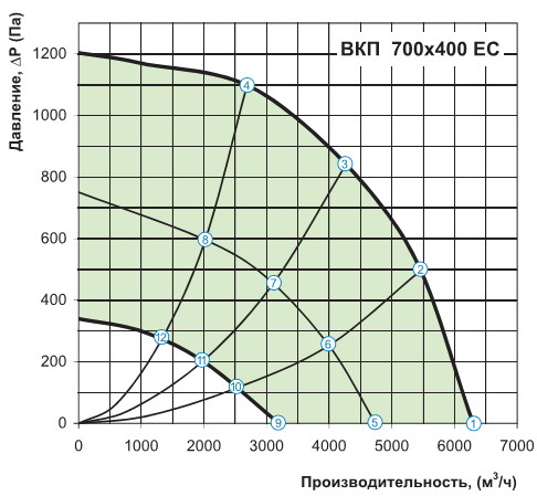 График расхода воздуха вентилятора вентс вкп 700х400 ес