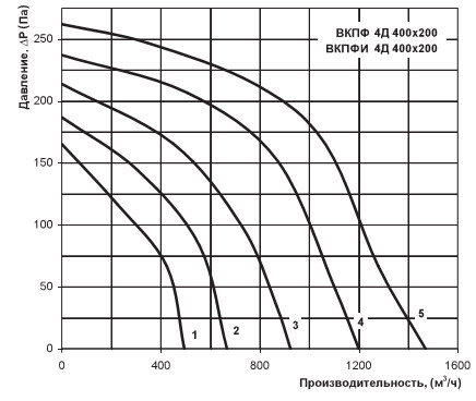 График расхода воздуха вентилятора Вентс ВКПФ 4Д 400х200