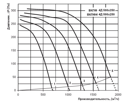 Диаграмма вентилятора Вентс ВКПФИ 4Д 500х250