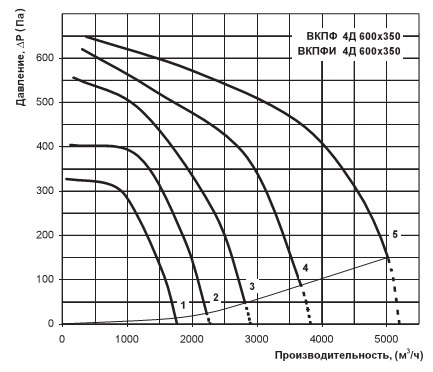 Аэродинамический график Вентс ВКПФ 4Д 600х350