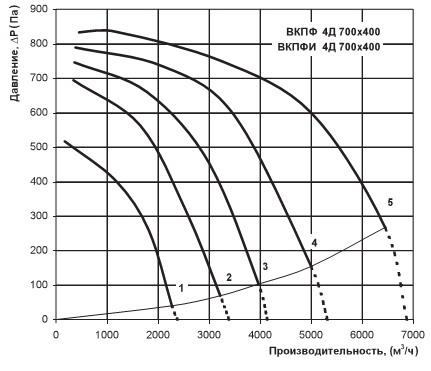 Давление и производительность Вентс ВКПФИ 4Д 700х400