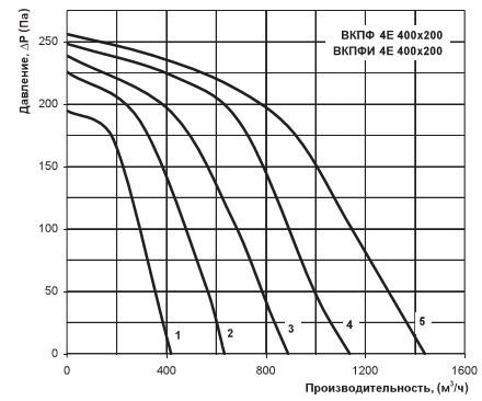 График производительности вентилятора Вентс ВКПФИ 4Е 400х200
