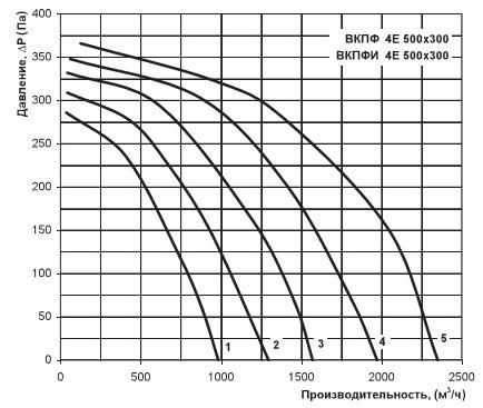 Аэродинамический график вентилятора Вентс ВКПФИ 4Е 500х300