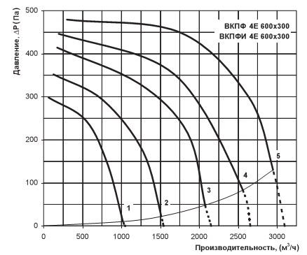 Аэродинамический график вентилятора вентс ВКПФ 4Е 600х300