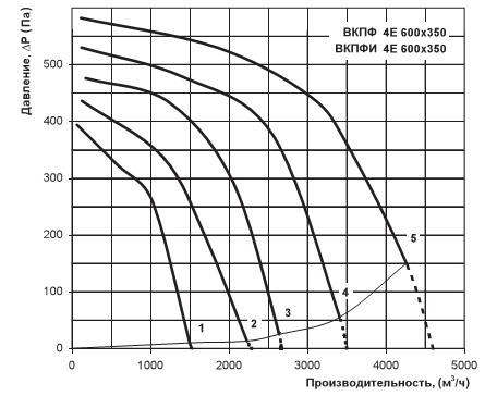 Диаграмма производительности вентилятора Вентс ВКПФ 4Е 600х350