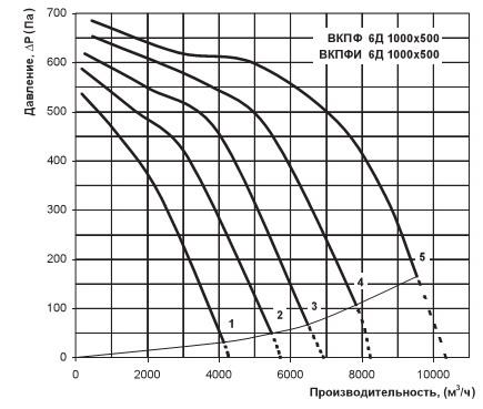 График расхода воздуха ВКПФИ 6Д 1000х500