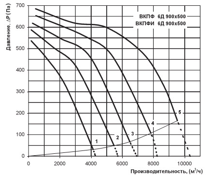 Зависимость расхода от потери давления вентилятора Вентс ВКПФ 6Д 900х500