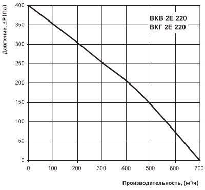 Диаграмма производительности ВКВ 2Е 220