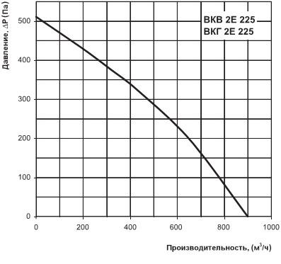 Диаграмма производительности ВКВ 2Е 225