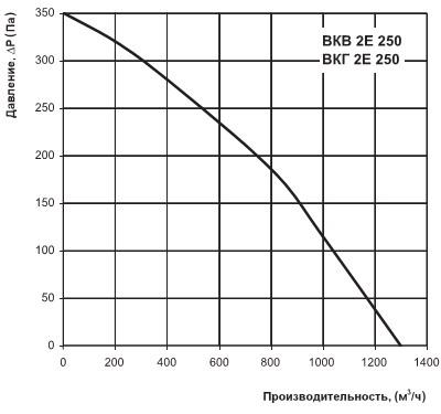 Диаграмма расхода воздуха ВКВ 2Е 250