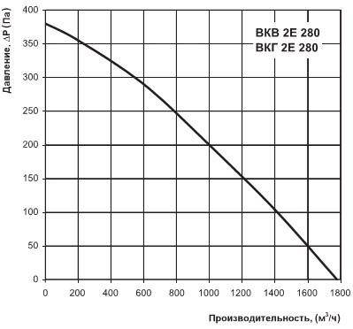 График аэродинамических характеристик