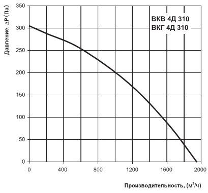 Диаграмма производительности ВКВ 4Д 310